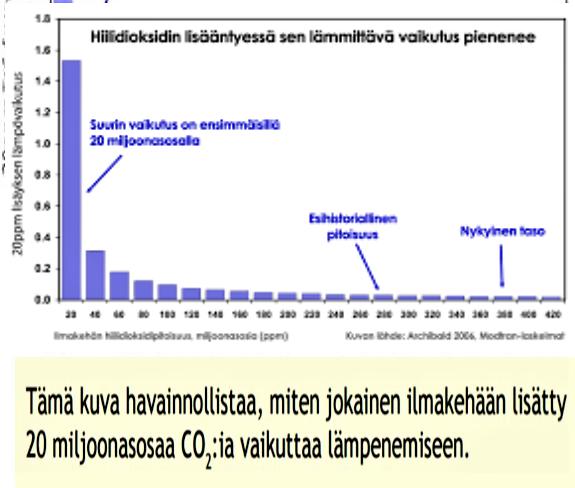 Tämän kuvan alt-attribuutti on tyhjä; Tiedoston nimi on CO2-logaritminen-vaikutus.png
